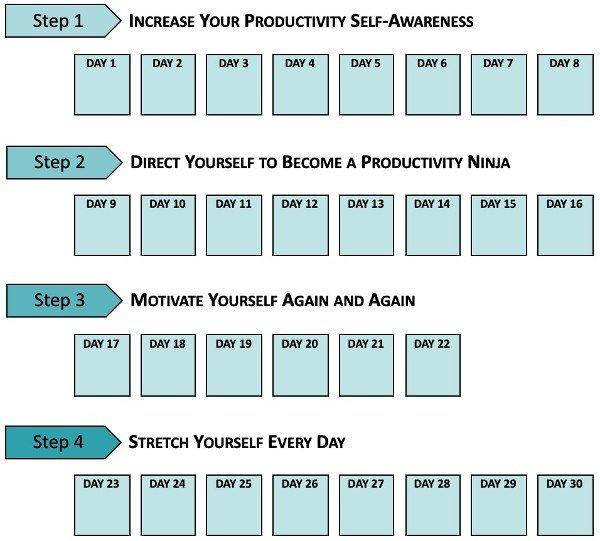 30 Day Productivity Fix Program