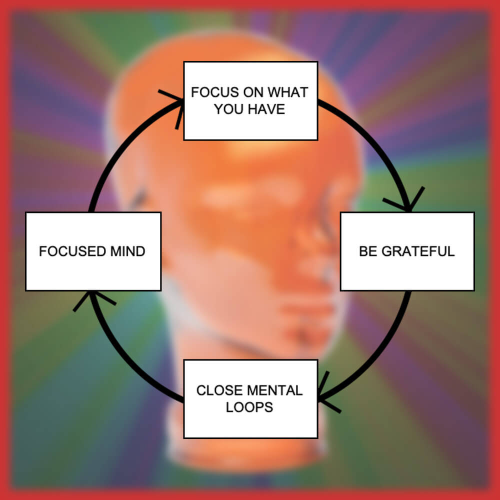 What is FOMO - Focused Mind Cycle