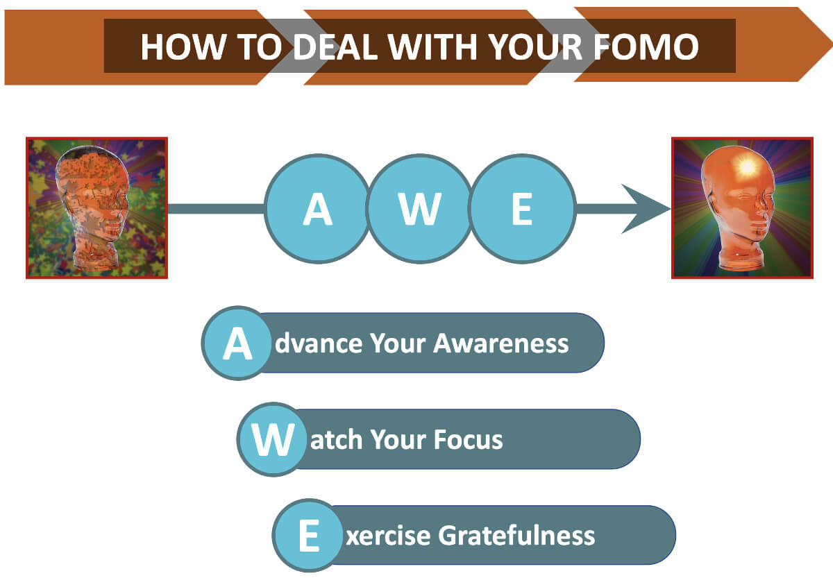 What is FOMO - How to deal with FOMO