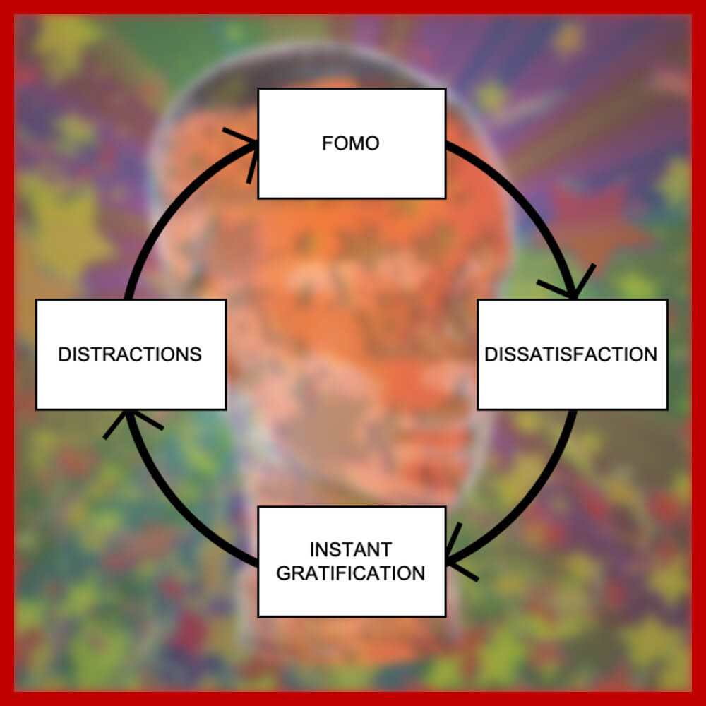 What is FOMO - The FOMO Cycle
