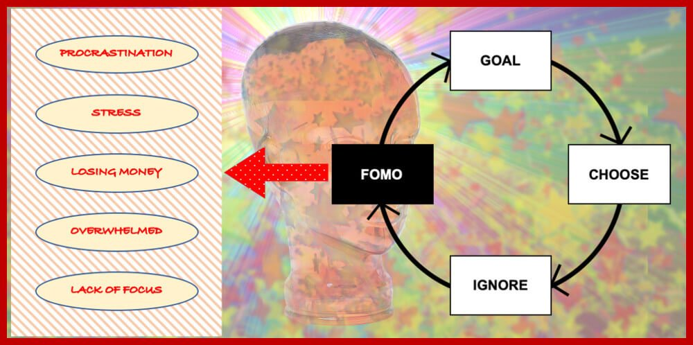What is FOMO - The Real Reason Why You Experience FOMO